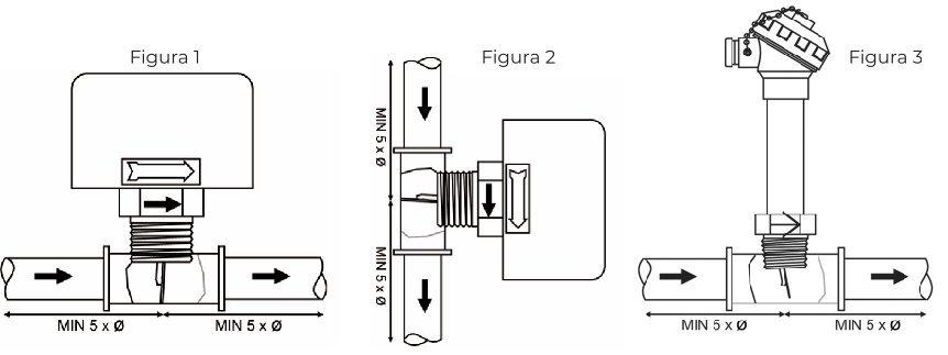 Local para Instalação da Chave de Fluxo tipo Palheta Extensível